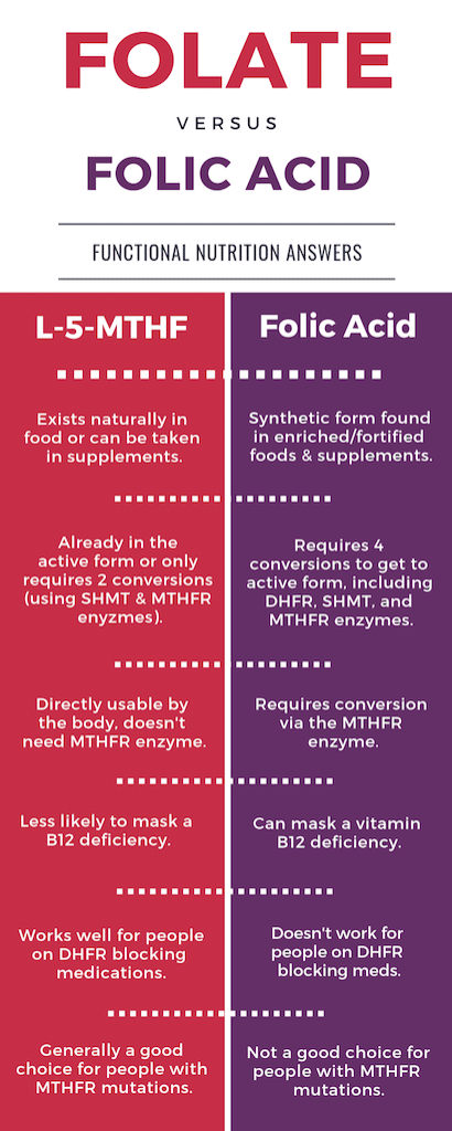 Infographic Showing Differences Between Folate vs Folic Acid - Functional Nutrition Answers
