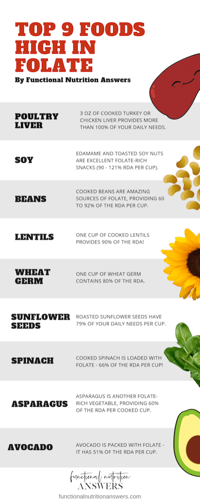 Infographic of Top 9 Foods High in Folate - Functional Nutrition Answers
