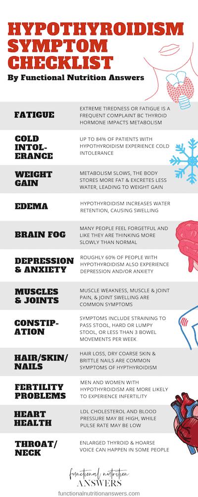 Hypothyroidism Symptoms Checklist Graphic