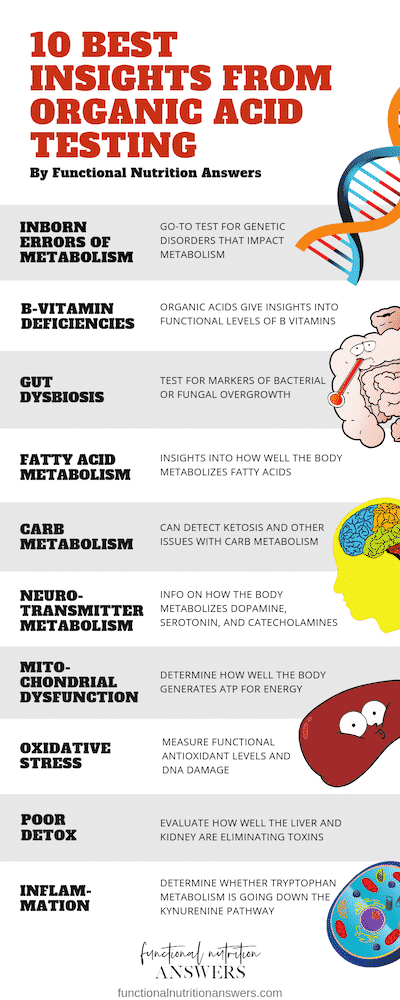 10 Best Insights From Organic Acid Testing Inforgraphic