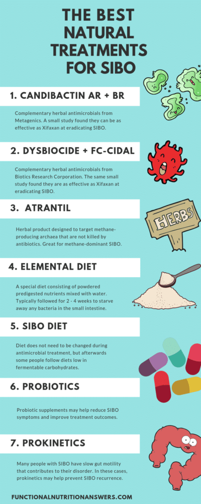 Best Natural Treatments for SIBO - Pinterest image by Functional Nutrition Answers